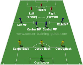 Soccer Formations 3-4-2-1