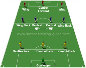 Soccer Formations 3-4-3