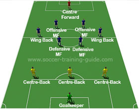 Soccer Formations 3-6-1