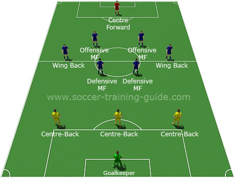 The 3-6-1 formation