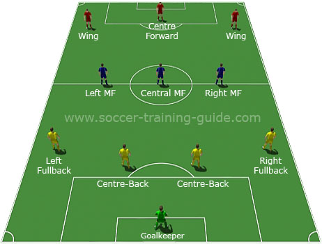 soccer team positions template - the 4 3 3 is a highly popular formation