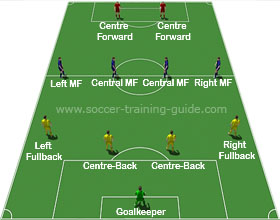 Soccer Formations 4-4-2
