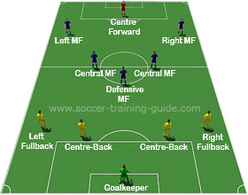 Soccer Formations 4-5-1