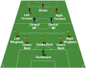 Soccer Formations 5-2-2-1