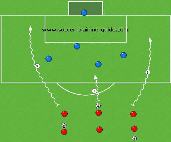 Three Defensive Soccer Drills