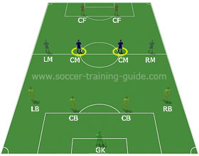 Soccer Positions - Central Midfielder