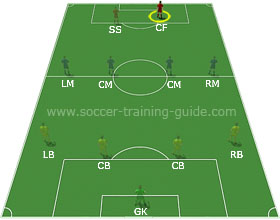 Soccer Positions - Centre Forward