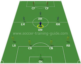Soccer Positions - Defensive Midfielder