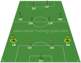 Soccer Positions - Left Fullback