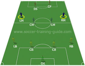 Soccer Positions - Left or Right Midfielder