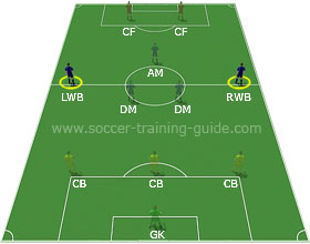 Soccer Positions - Left or Right Wingback