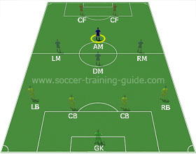 Soccer Positions - Offensive Midfielder