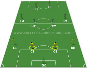 playing-fullback-thumbnail Learn All Soccer Positions With Ease!