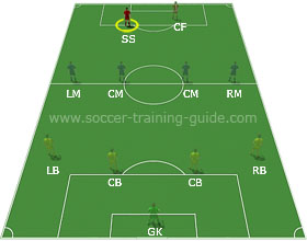 Soccer Positions - Second Striker