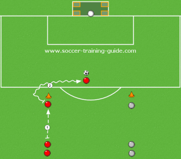 Soccer Finishing Drills - Download and Print For Free