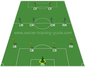 soccer-goalie-thumbnail Learn All Soccer Positions With Ease!