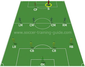 The Ultimate Soccer Positions Guide