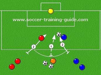 Drills For Offensive Soccer Sessions