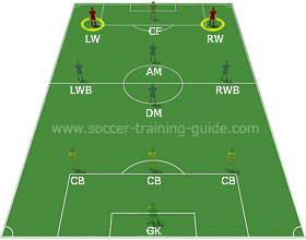 Soccer Positions - The Winger
