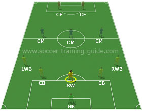 Soccer Positions - Sweeper