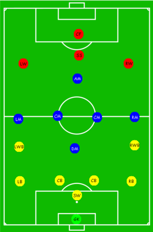 soccer team positions template - positions of players on a soccer field illustrated
